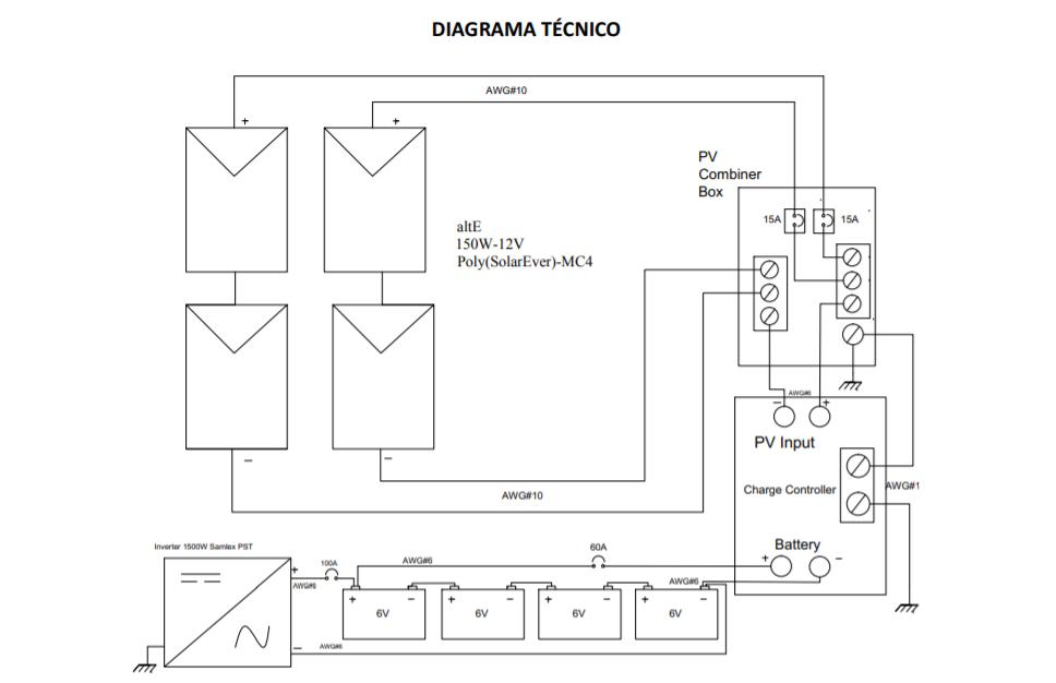 diagrama técnico